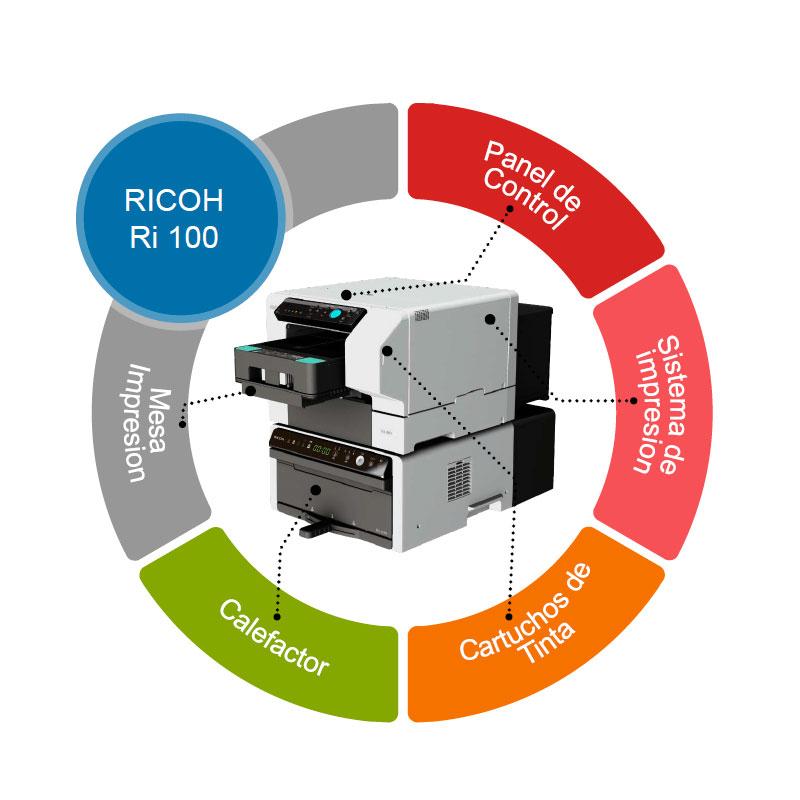 Sistema de impresión DTG de bajo coste de Ricoh. Ri 100 + Rh 100